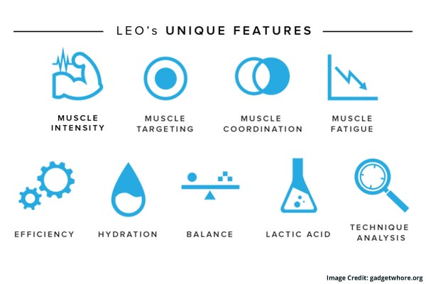 Features Of LEO Fitness Intelligence